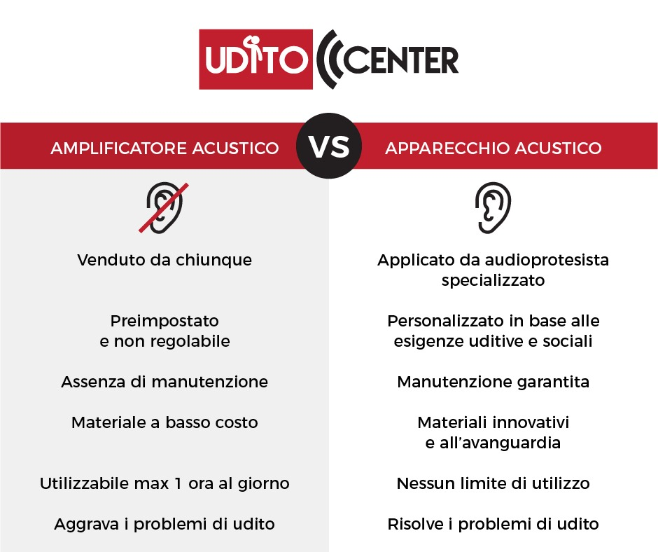 Udito-Center-centro-per-ludito-provincia-di-salerno-differenza-amplificatore-e-apparecchio-udito